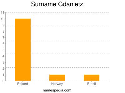 Surname Gdanietz