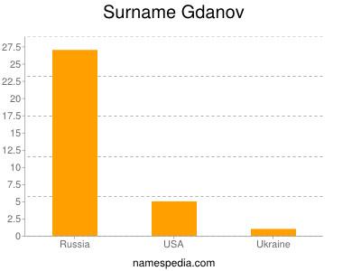 Surname Gdanov