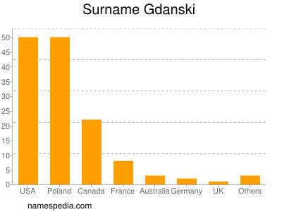 Surname Gdanski