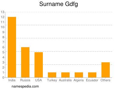 Surname Gdfg