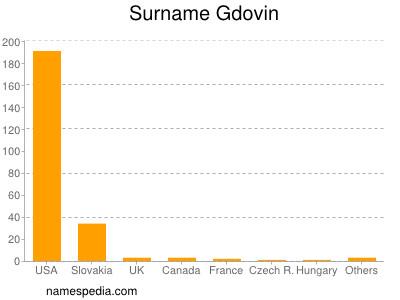Surname Gdovin