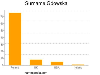 Surname Gdowska