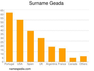 Surname Geada