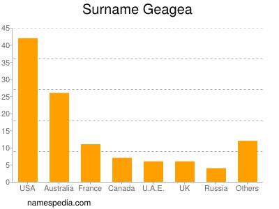 Surname Geagea