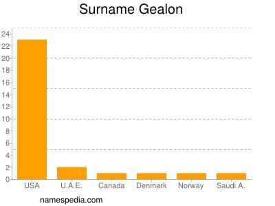 Surname Gealon