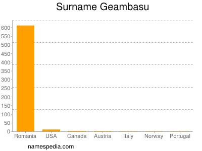 Surname Geambasu