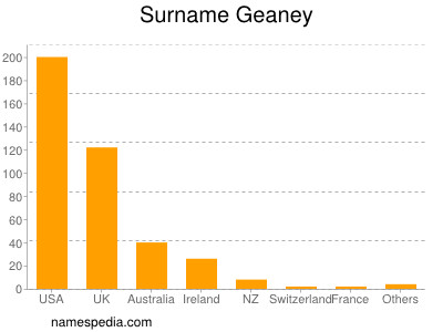 Surname Geaney
