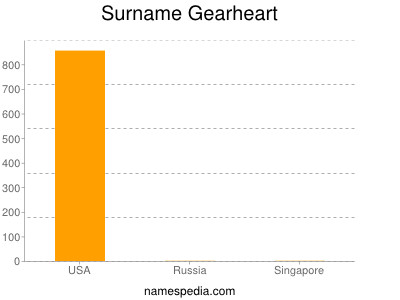 Surname Gearheart