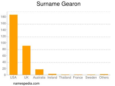 Surname Gearon