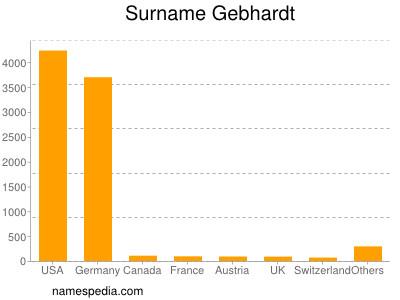 nom Gebhardt