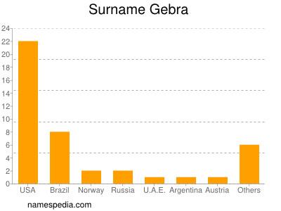 Surname Gebra