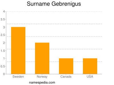 Surname Gebrenigus