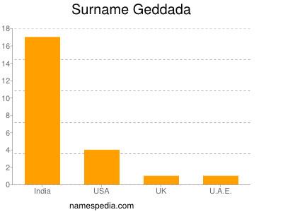 Surname Geddada