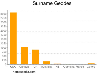 Surname Geddes
