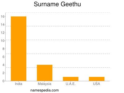 Surname Geethu