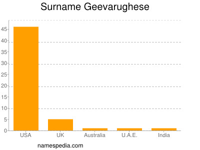 Surname Geevarughese