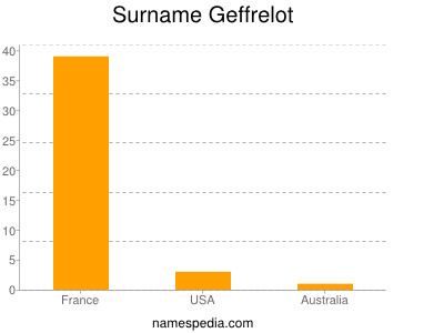 Surname Geffrelot