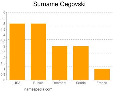 Surname Gegovski