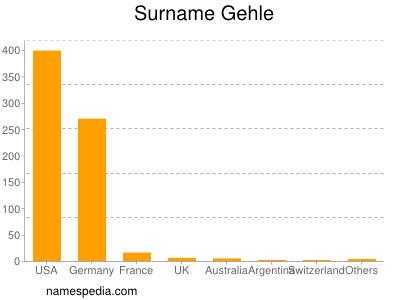Surname Gehle
