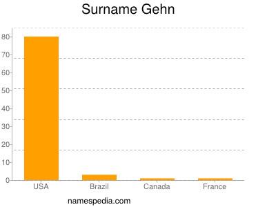 Surname Gehn
