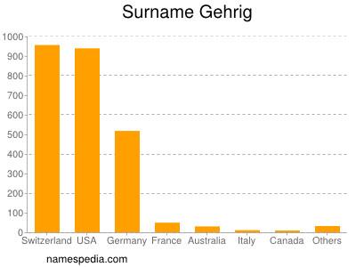 Surname Gehrig