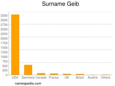 Surname Geib