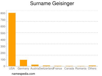 Surname Geisinger