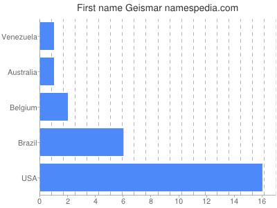 Given name Geismar