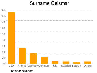 Surname Geismar