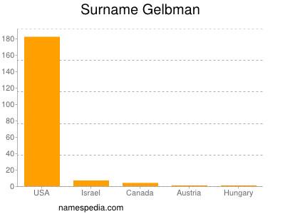 Surname Gelbman