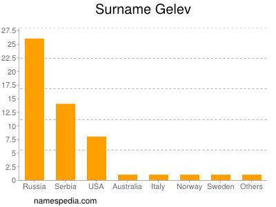 Surname Gelev