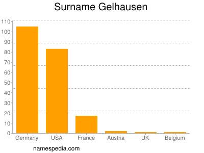 Surname Gelhausen