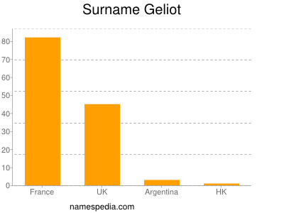 Familiennamen Geliot