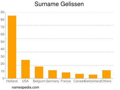 Surname Gelissen