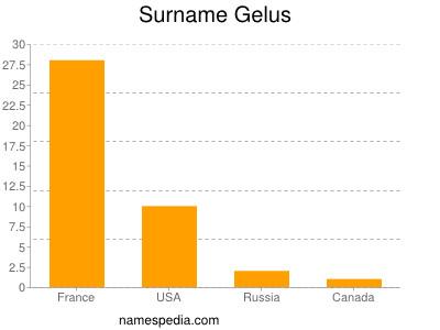 Familiennamen Gelus