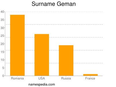 Surname Geman