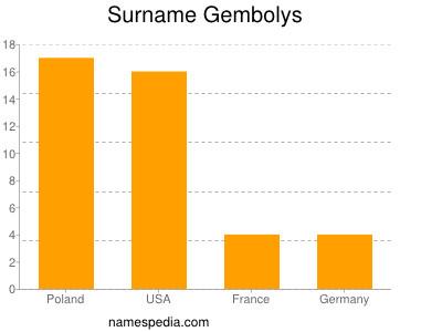 Surname Gembolys