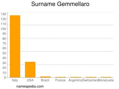 Surname Gemmellaro