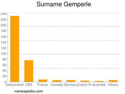 Surname Gemperle
