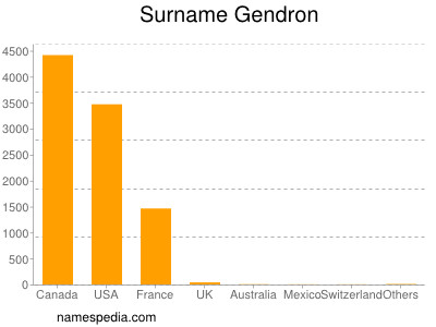 Surname Gendron