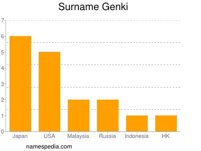 Surname Genki