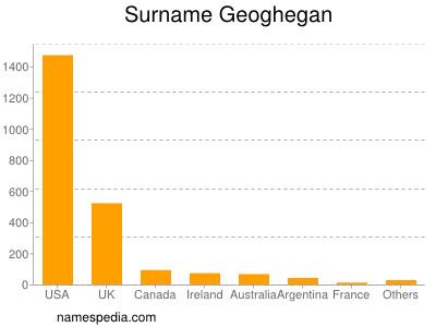 Surname Geoghegan