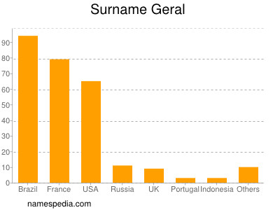 Surname Geral
