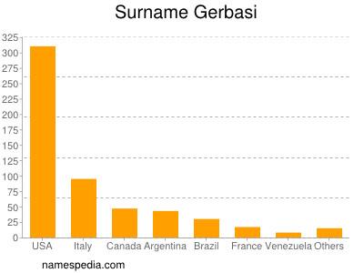 Surname Gerbasi