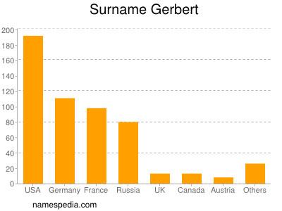 Surname Gerbert