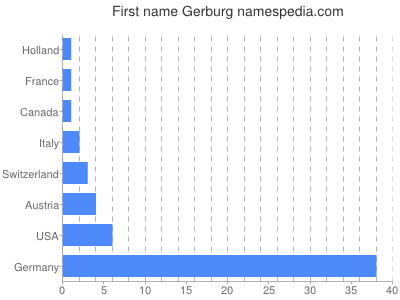 Given name Gerburg