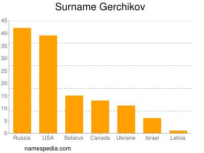 Surname Gerchikov