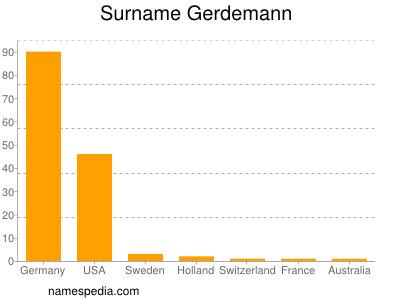 Surname Gerdemann
