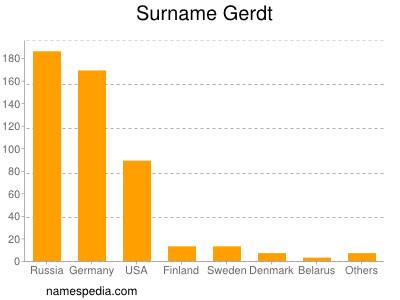 Surname Gerdt