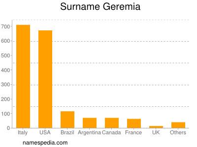 Surname Geremia
